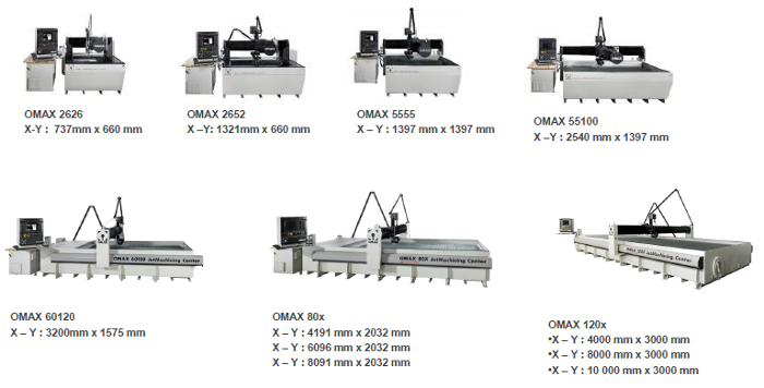 machines outils omax disponibles  u00e0 la vente